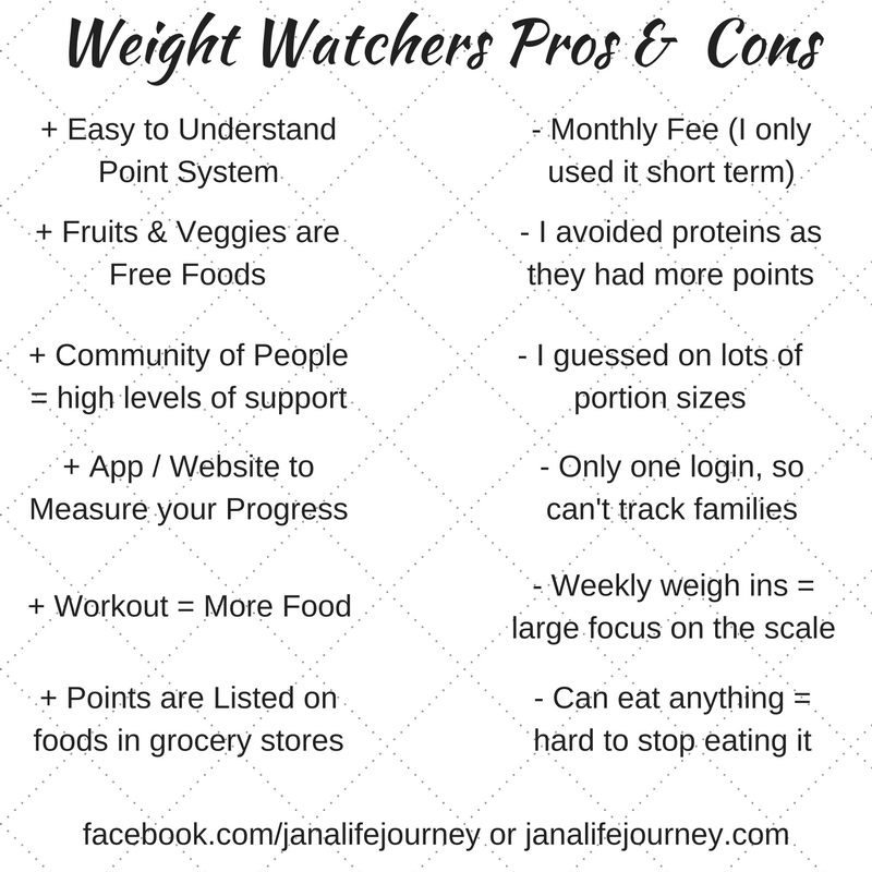 Weight Watchers vs Portion Fix | Jana Schaumburg